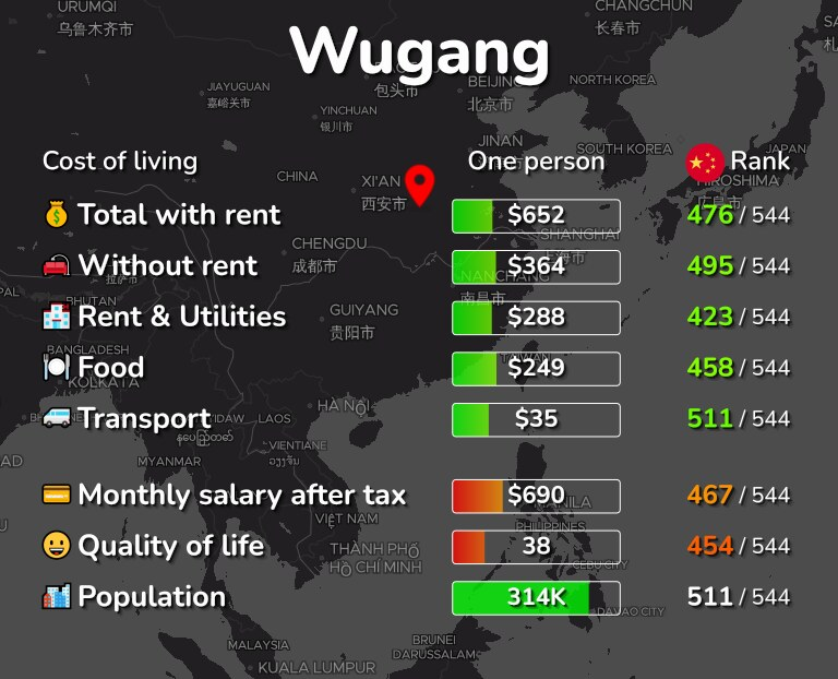 Cost of living in Wugang infographic