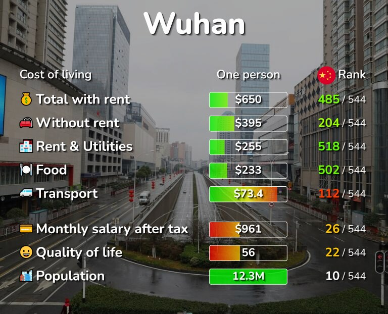 Cost of living in Wuhan infographic