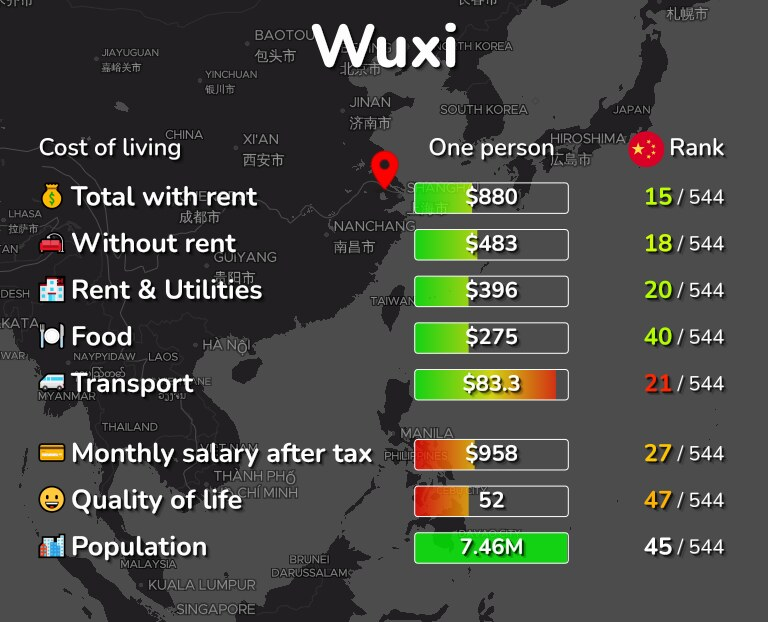 Cost of living in Wuxi infographic