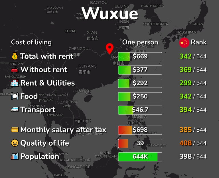 Cost of living in Wuxue infographic