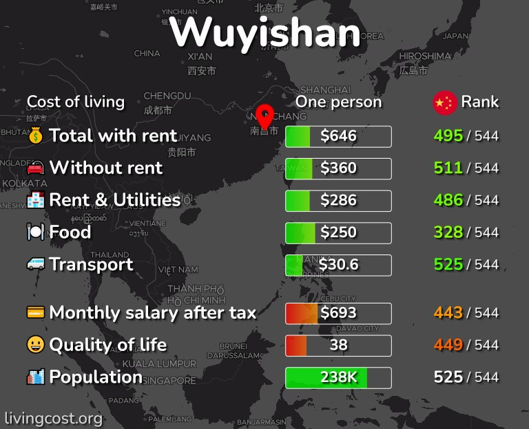 Cost of living in Wuyishan infographic
