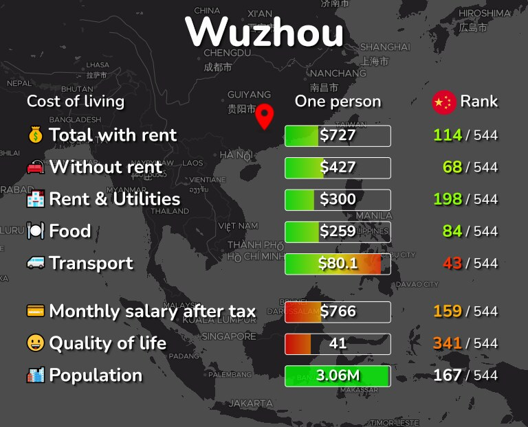 Cost of living in Wuzhou infographic