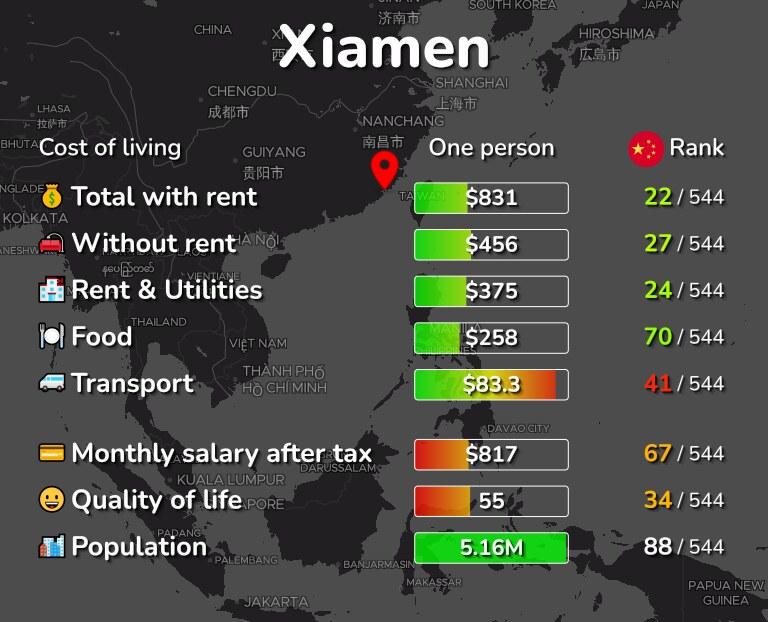 Cost of living in Xiamen infographic
