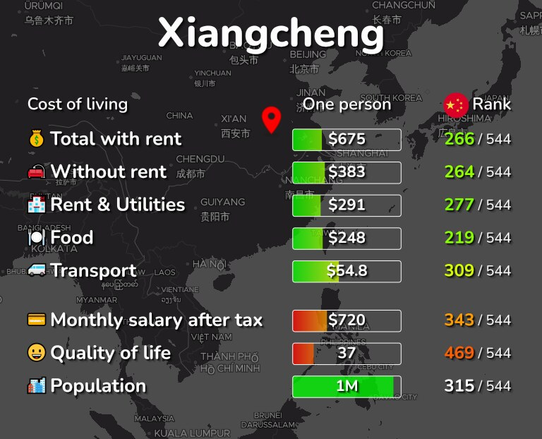 Cost of living in Xiangcheng infographic