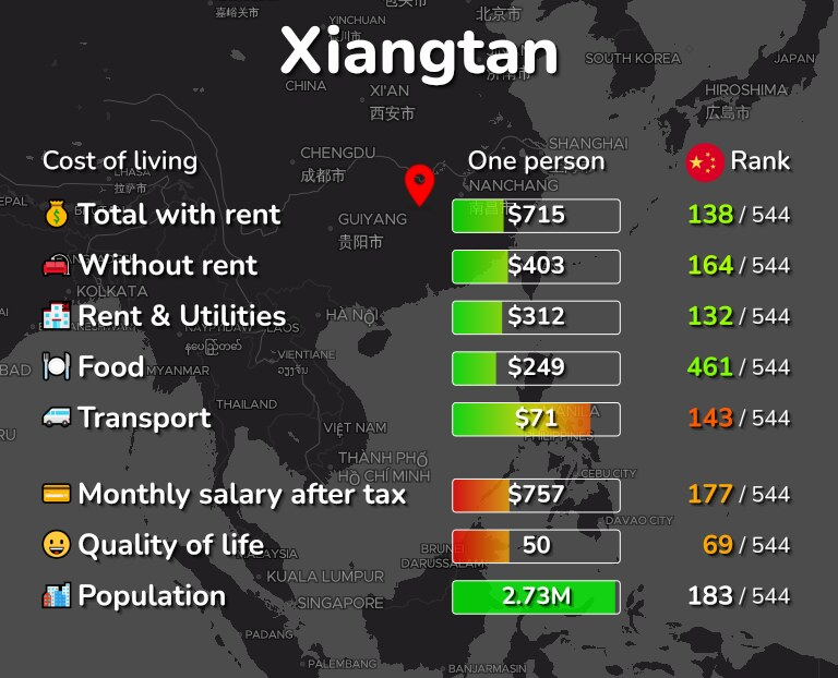 Cost of living in Xiangtan infographic