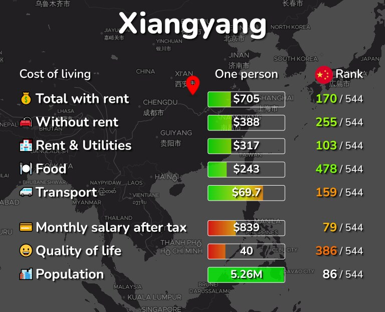 Cost of living in Xiangyang infographic