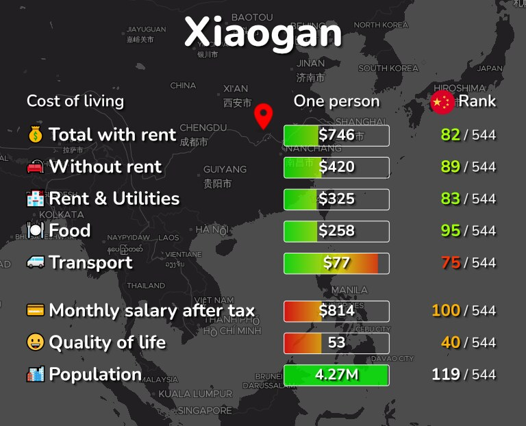 Cost of living in Xiaogan infographic