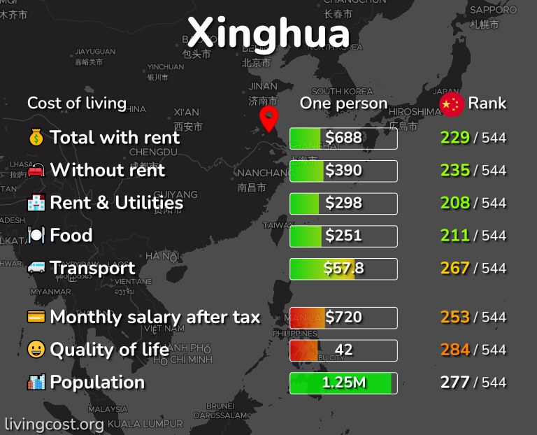 Cost of living in Xinghua infographic