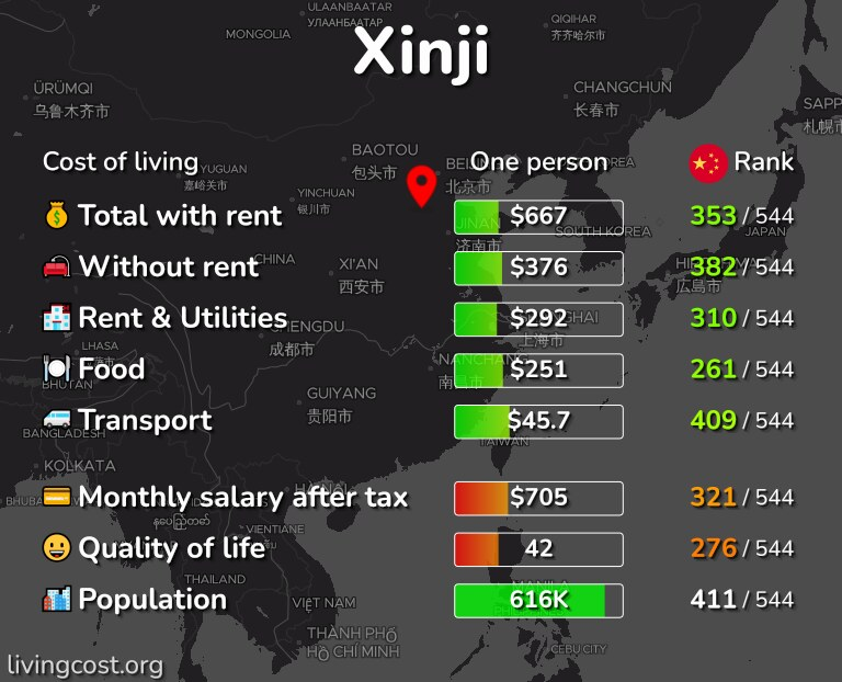 Cost of living in Xinji infographic