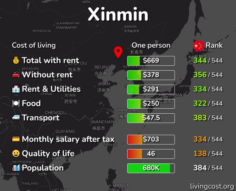 Cost of living in Xinmin infographic