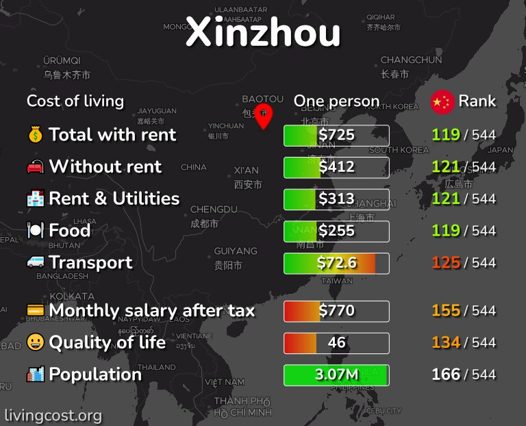 Cost of living in Xinzhou infographic