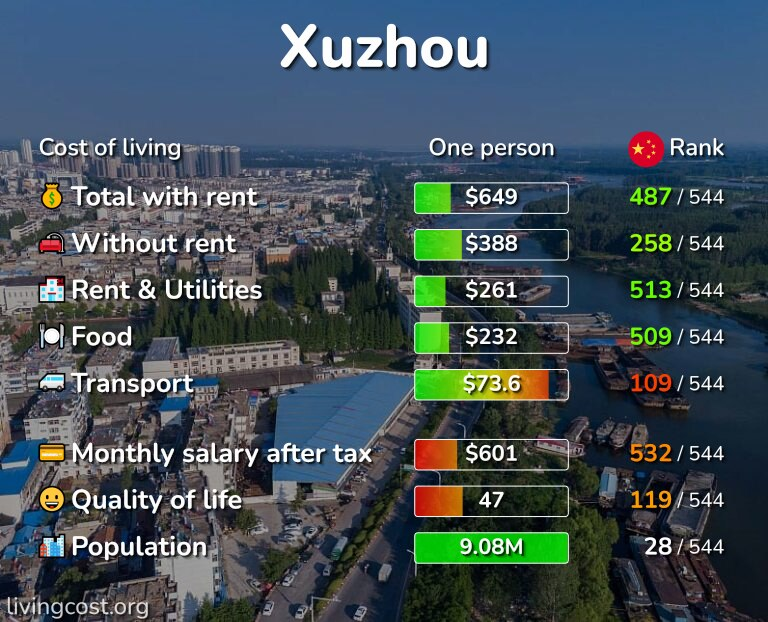 Cost of living in Xuzhou infographic