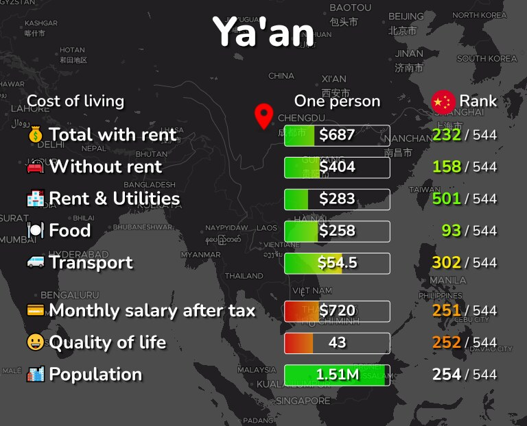 Cost of living in Ya'an infographic