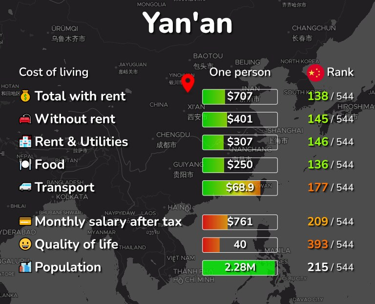 Cost of living in Yan'an infographic