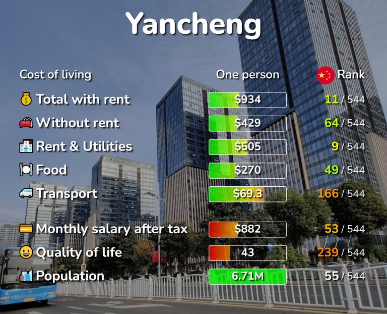 Cost of living in Yancheng infographic
