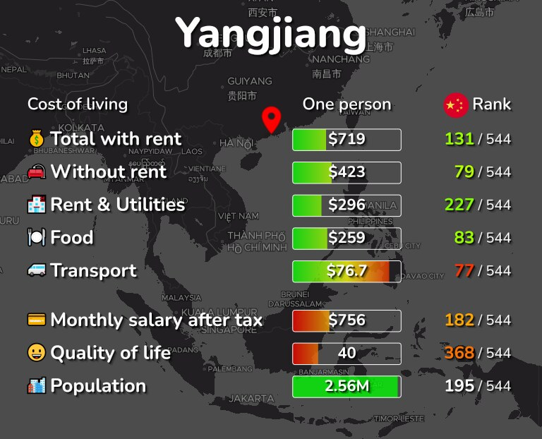 Cost of living in Yangjiang infographic