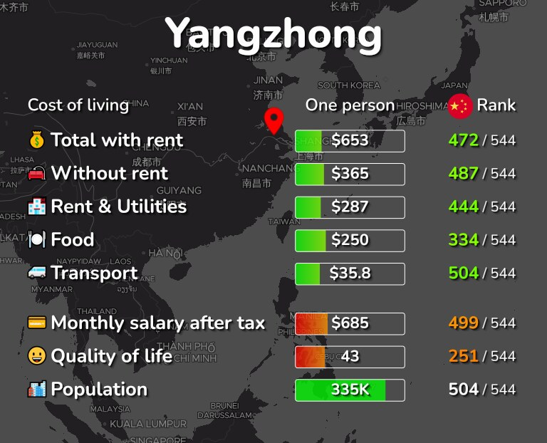 Cost of living in Yangzhong infographic