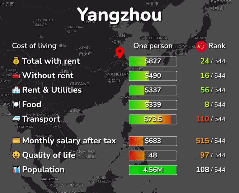 Cost of living in Yangzhou infographic
