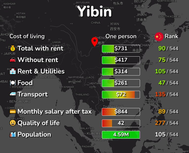 Cost of living in Yibin infographic