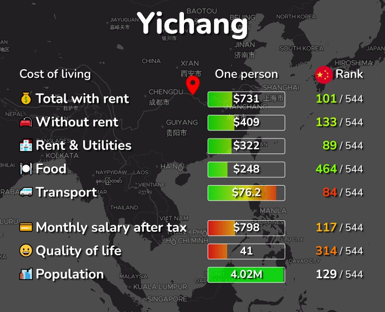 Cost of living in Yichang infographic