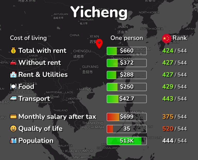 Cost of living in Yicheng infographic