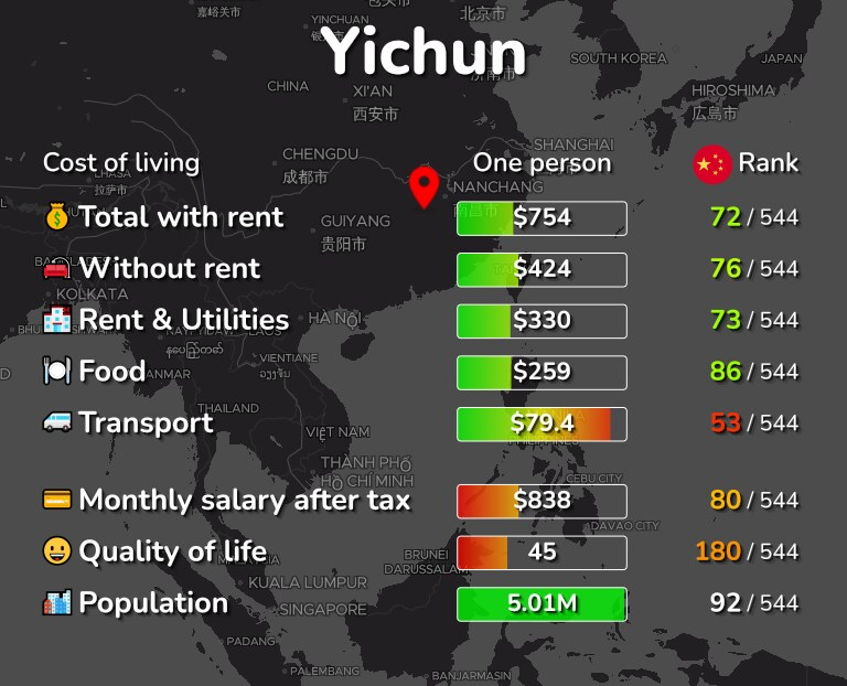 Cost of living in Yichun infographic