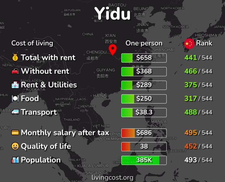 Cost of living in Yidu infographic