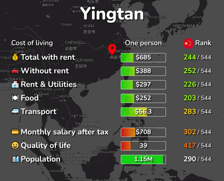 Cost of living in Yingtan infographic