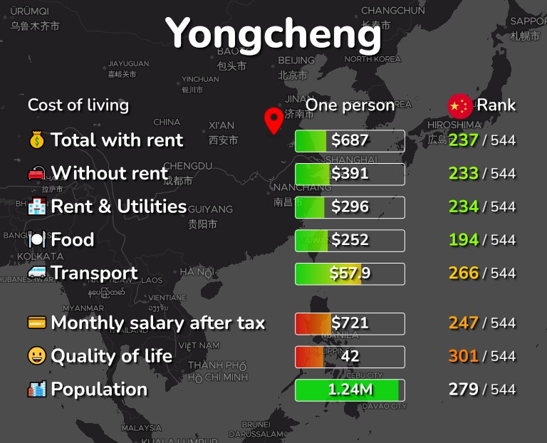Cost of living in Yongcheng infographic