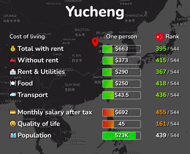 Cost of living in Yucheng infographic