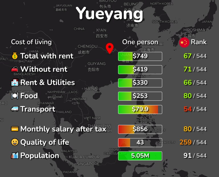 Cost of living in Yueyang infographic
