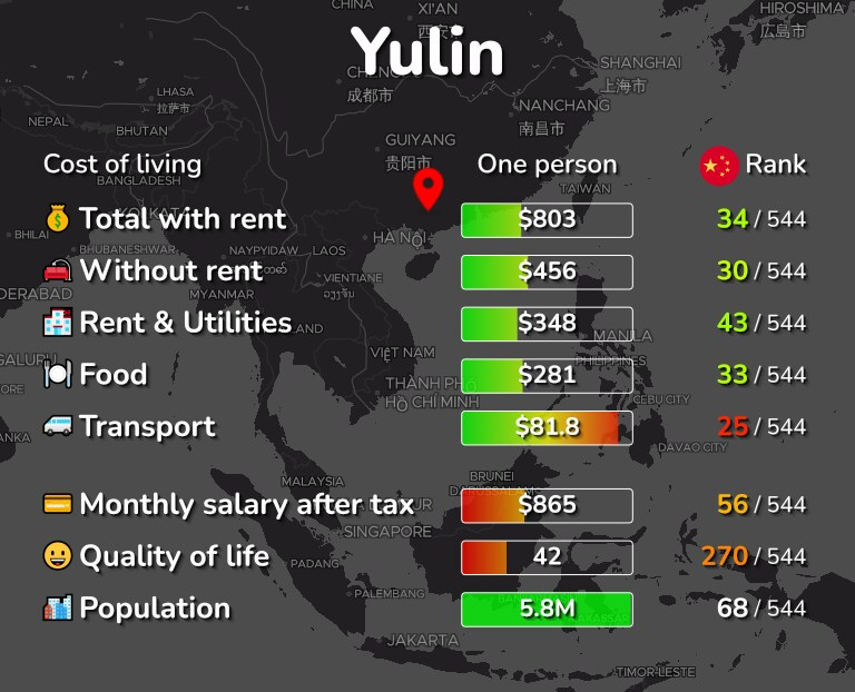 Cost of living in Yulin infographic