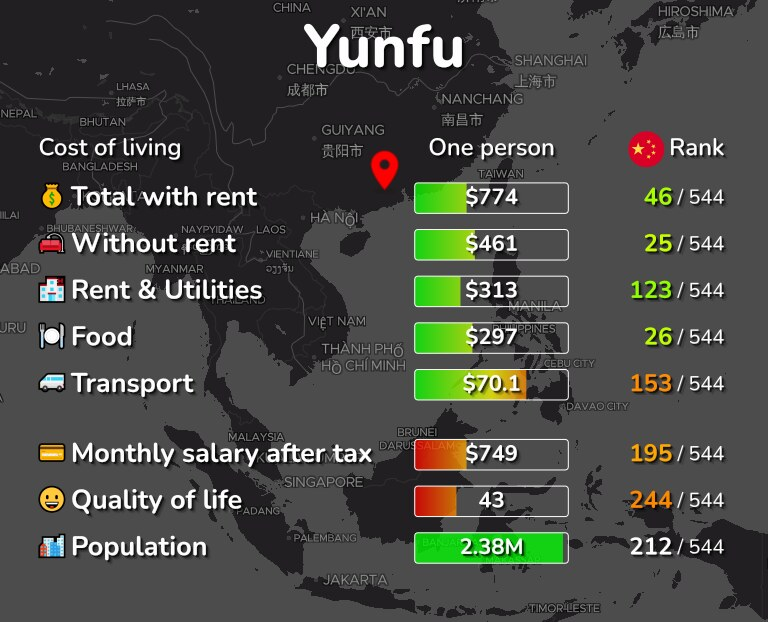 Cost of living in Yunfu infographic