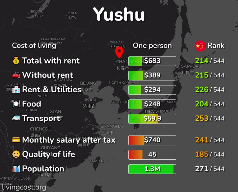 Cost of living in Yushu infographic