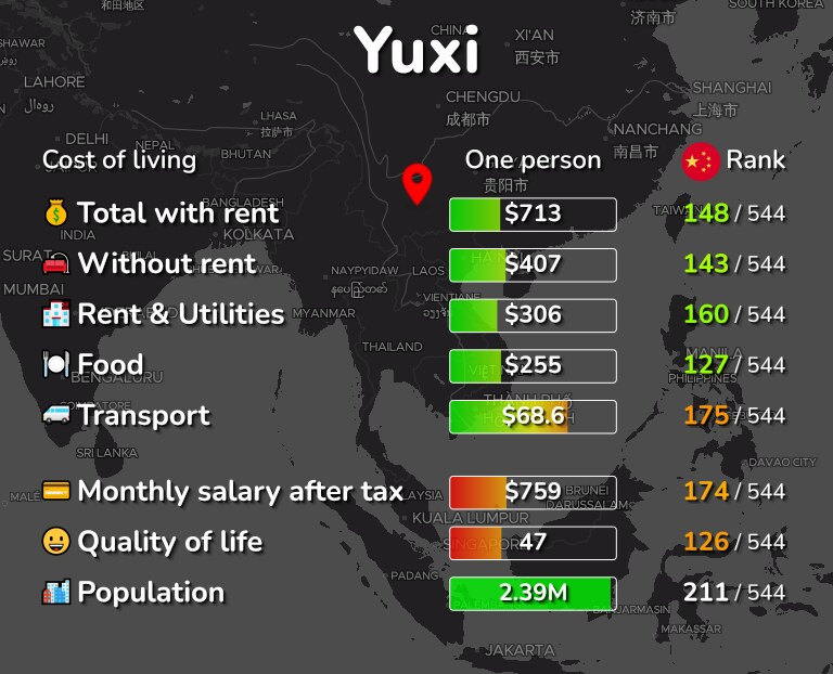 Cost of living in Yuxi infographic