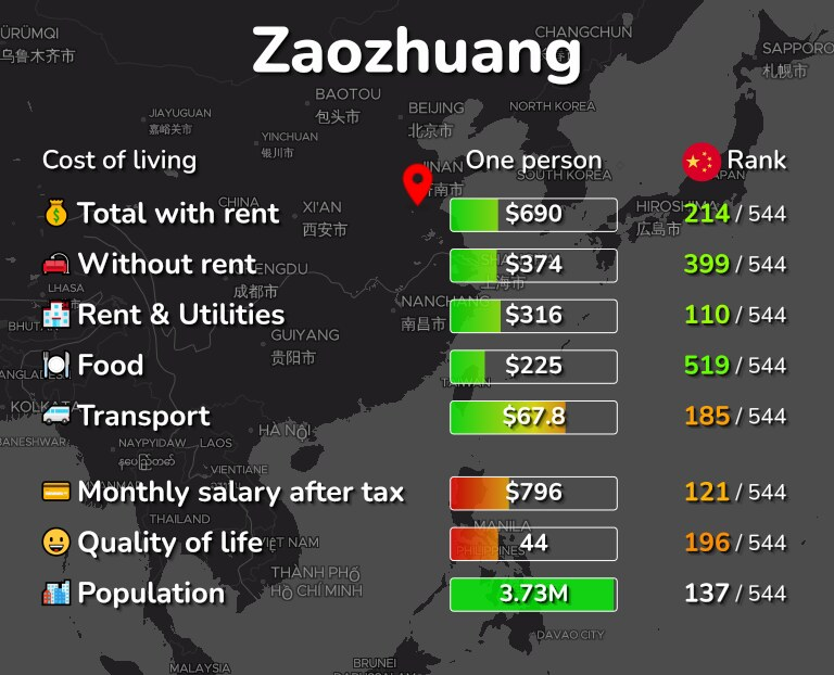 Cost of living in Zaozhuang infographic