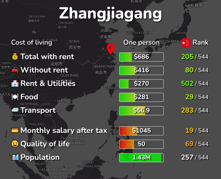 Cost of living in Zhangjiagang infographic