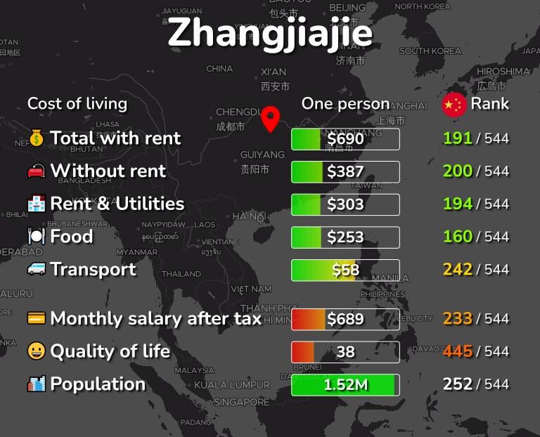 Cost of living in Zhangjiajie infographic