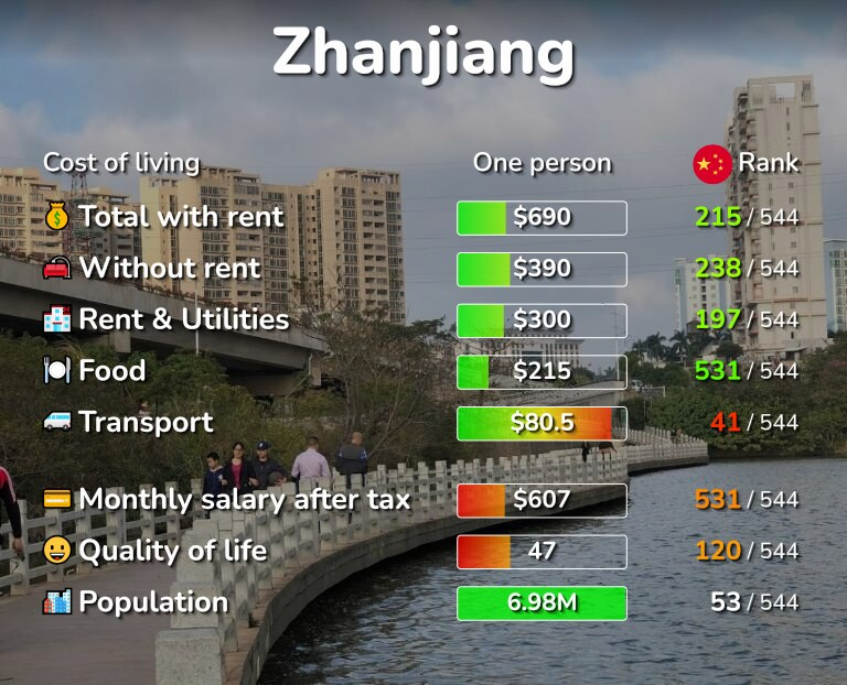 Cost of living in Zhanjiang infographic