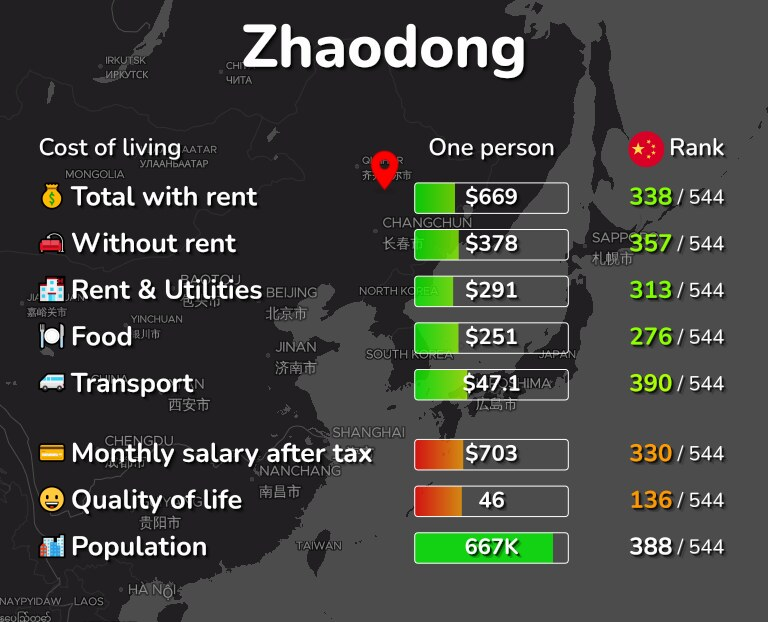 Cost of living in Zhaodong infographic