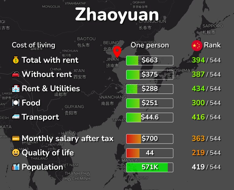 Cost of living in Zhaoyuan infographic