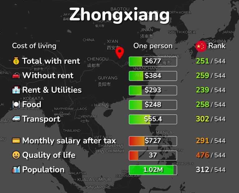 Cost of living in Zhongxiang infographic