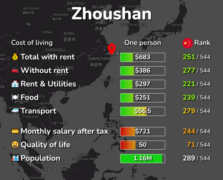 Cost of living in Zhoushan infographic