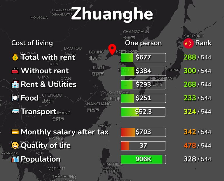 Cost of living in Zhuanghe infographic