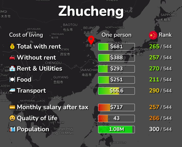 Cost of living in Zhucheng infographic