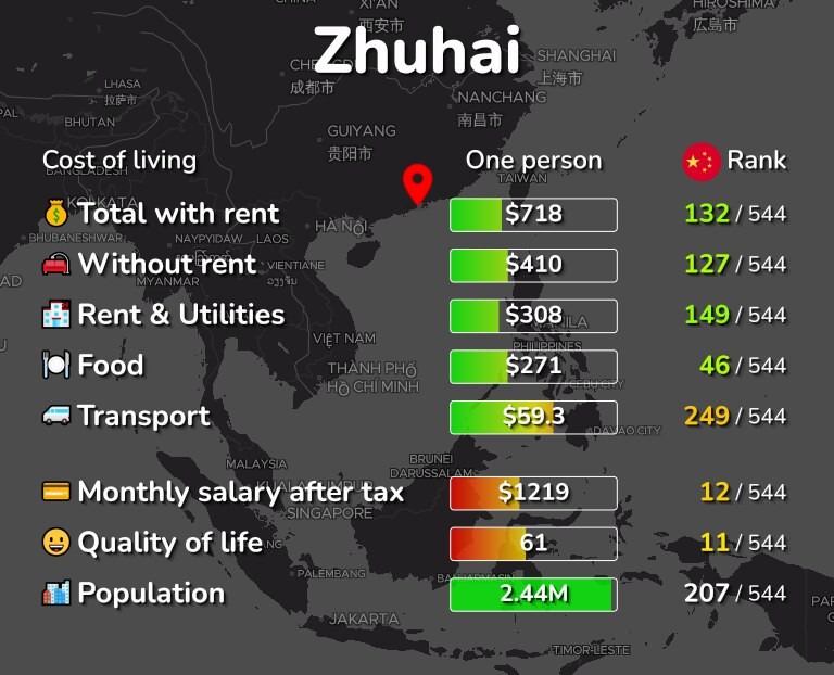 Cost of living in Zhuhai infographic