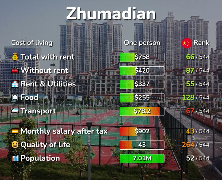 Cost of living in Zhumadian infographic