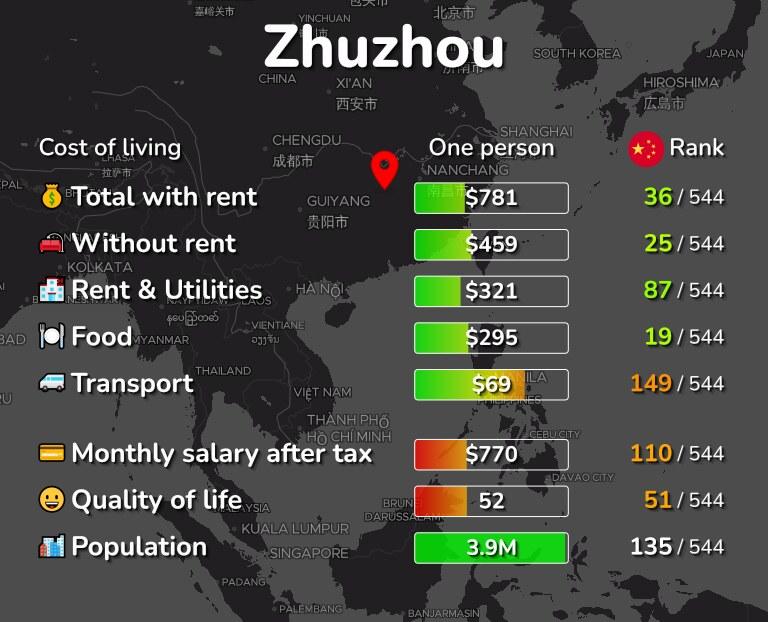 Cost of living in Zhuzhou infographic