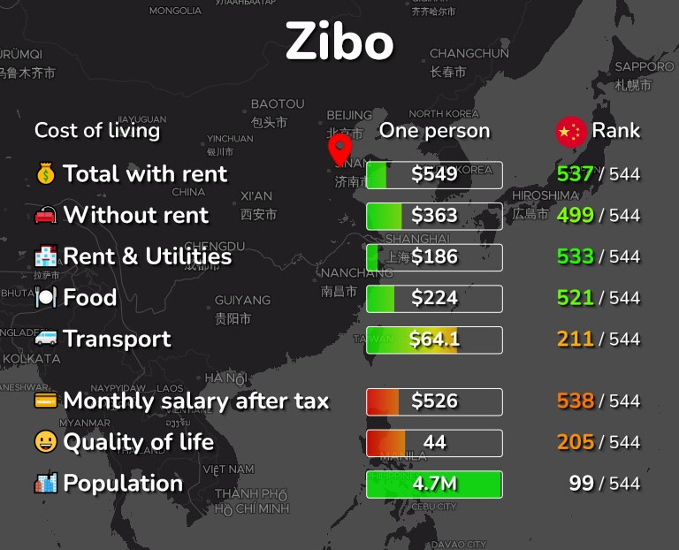 Cost of living in Zibo infographic