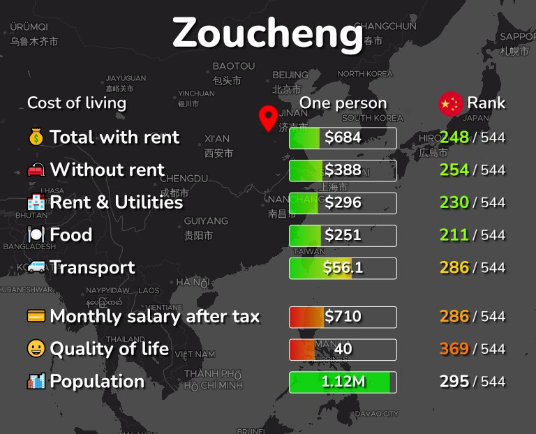 Cost of living in Zoucheng infographic